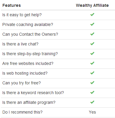 features of wealthy affiliate