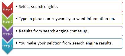 four steps involved in searching for something online