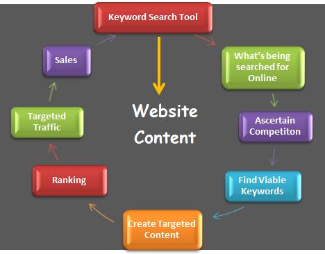 keyword search tool processs