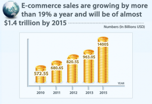Ecommerce sales worldwide