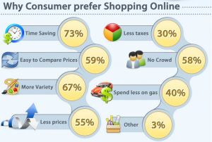 Why people shop online